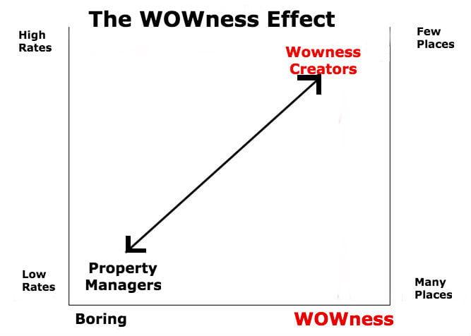Wowness Creator