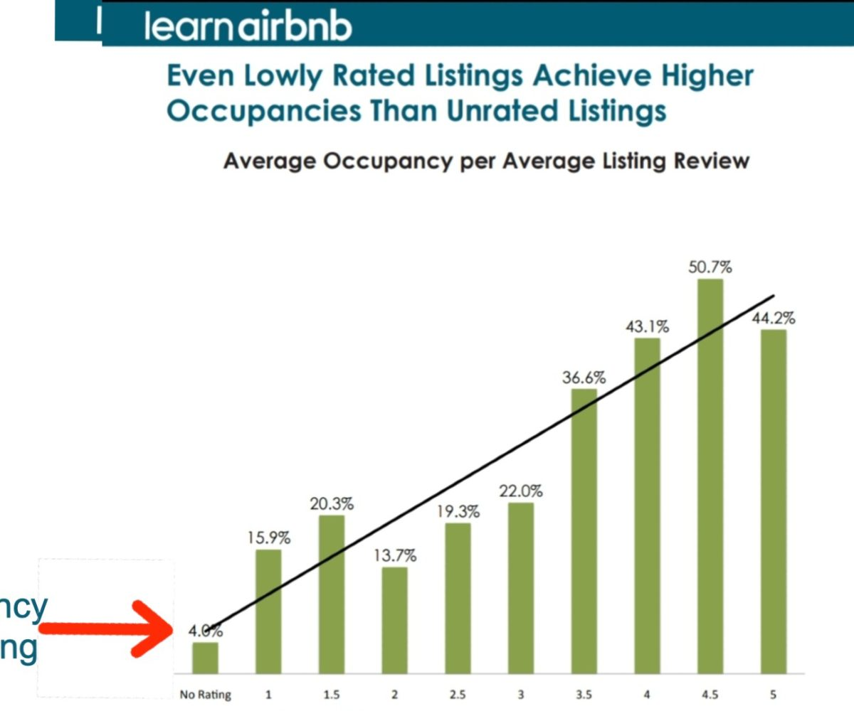 Airbnb Business Hosts: Reviews vs Occupancy